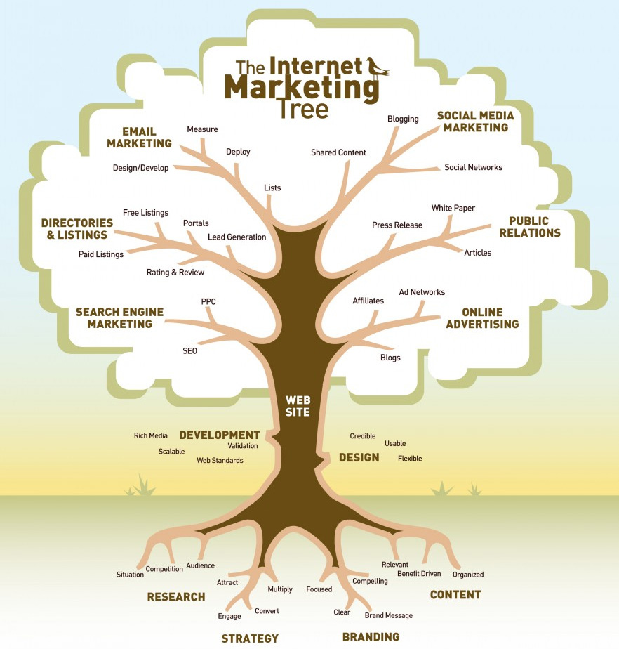 the internet marketing tree